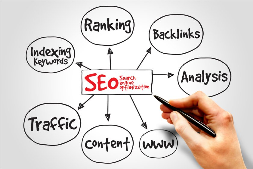 Expert Search Engine Optimization Services